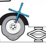 Comment changer une roue en cas de crevaison?